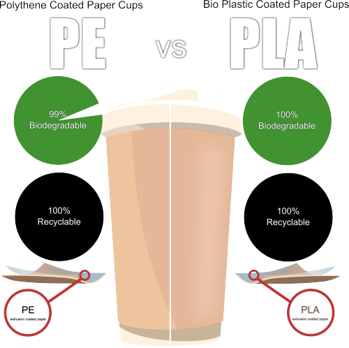 PE Coated Paper Cups are not the quintessential villain, even if they are not as angelic as PLA or Bioplastic Coated Biodegradable Paper Cups are